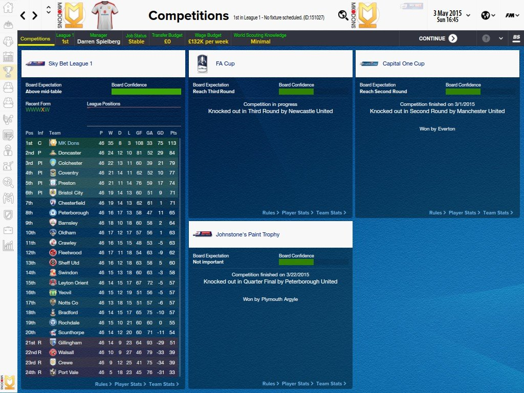 Fm 2015 cheap players for lower leagues