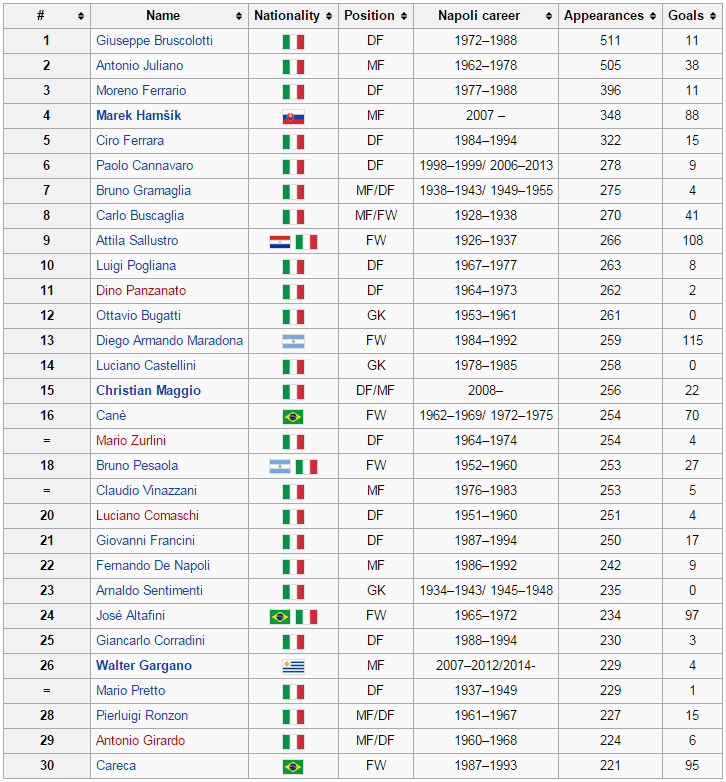 04dbbeb33 Below are appearance and goalscoring records pertaining to Napoli players  of all time.