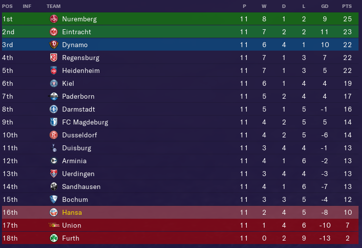 2-Bundesliga_-Overview-Profilebbe8ea0190