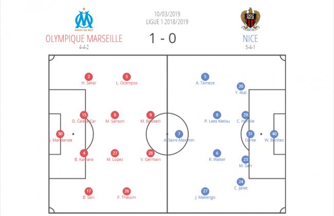 Olympique Magnifique - FM19 Tactic   FM Scout