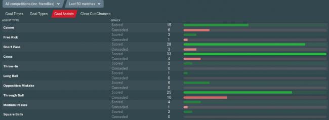 goal assists last 50 matches