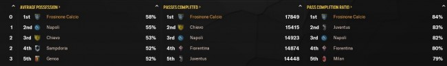 442 academy frosinone stats