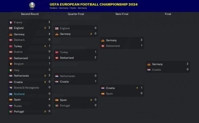 UEFA-European-Football-Championship_-Stagesb6286a83ddd9f5d2.png