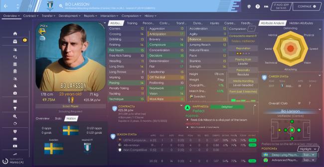 Bo Larsson Profile