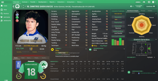 Dimitris Saravakos Overview Profile