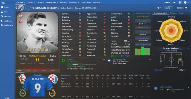 Drazan Jerkovic Overview Profile