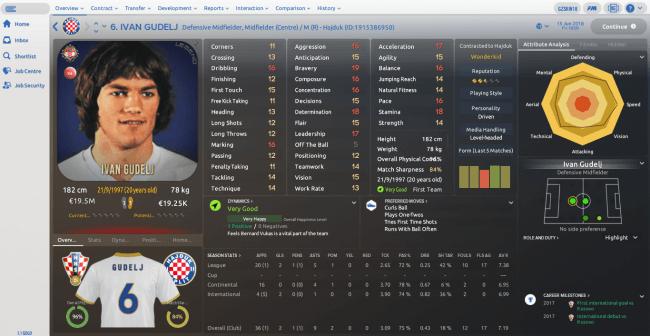 Ivan Gudelj Overview Profile