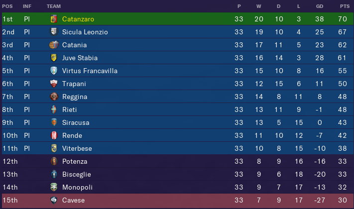 Serie-C-Girone-C_-Overview-Profiled8756d