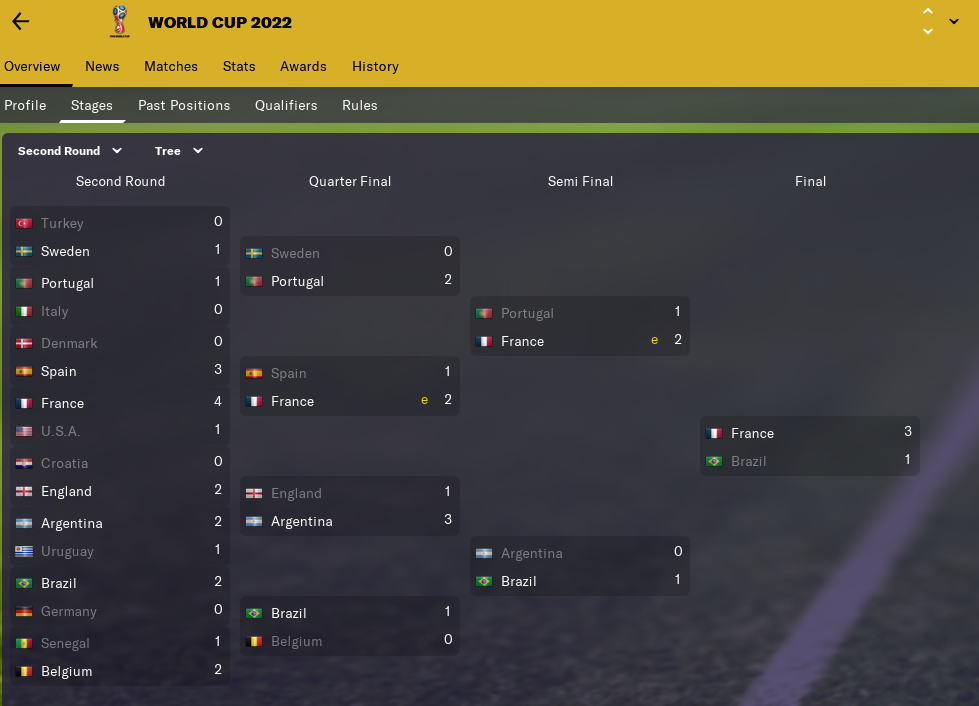 World-Cup_-Overview-Stages2b363129ce7e0712.png