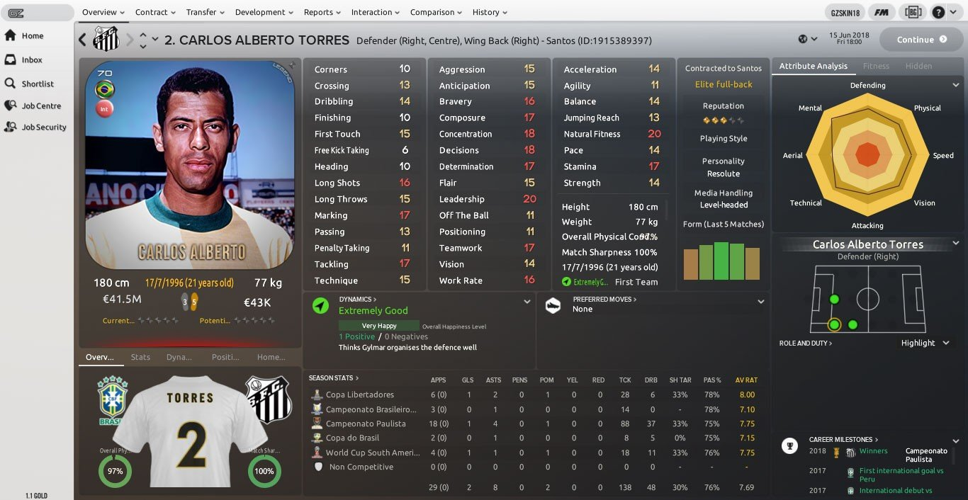 Football Manager 2018 Right Wing Backs Football Manager 2018 Best