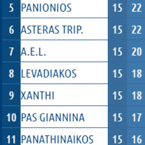 greek-superleague-mid-season-table-2017-18