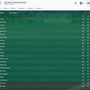 leeds-championship-winners-fm17